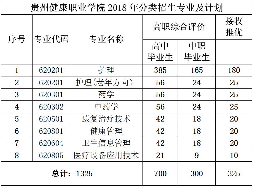 贵州健康职业学院2019年分类考试招生章程_招生信息
